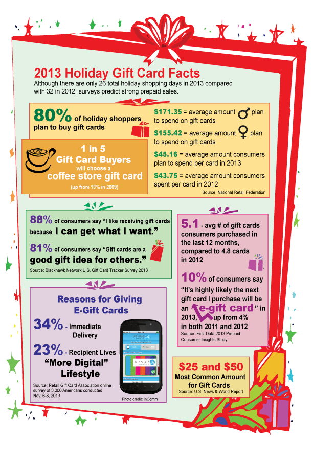 2013holidaygiftcardfacts_infographic