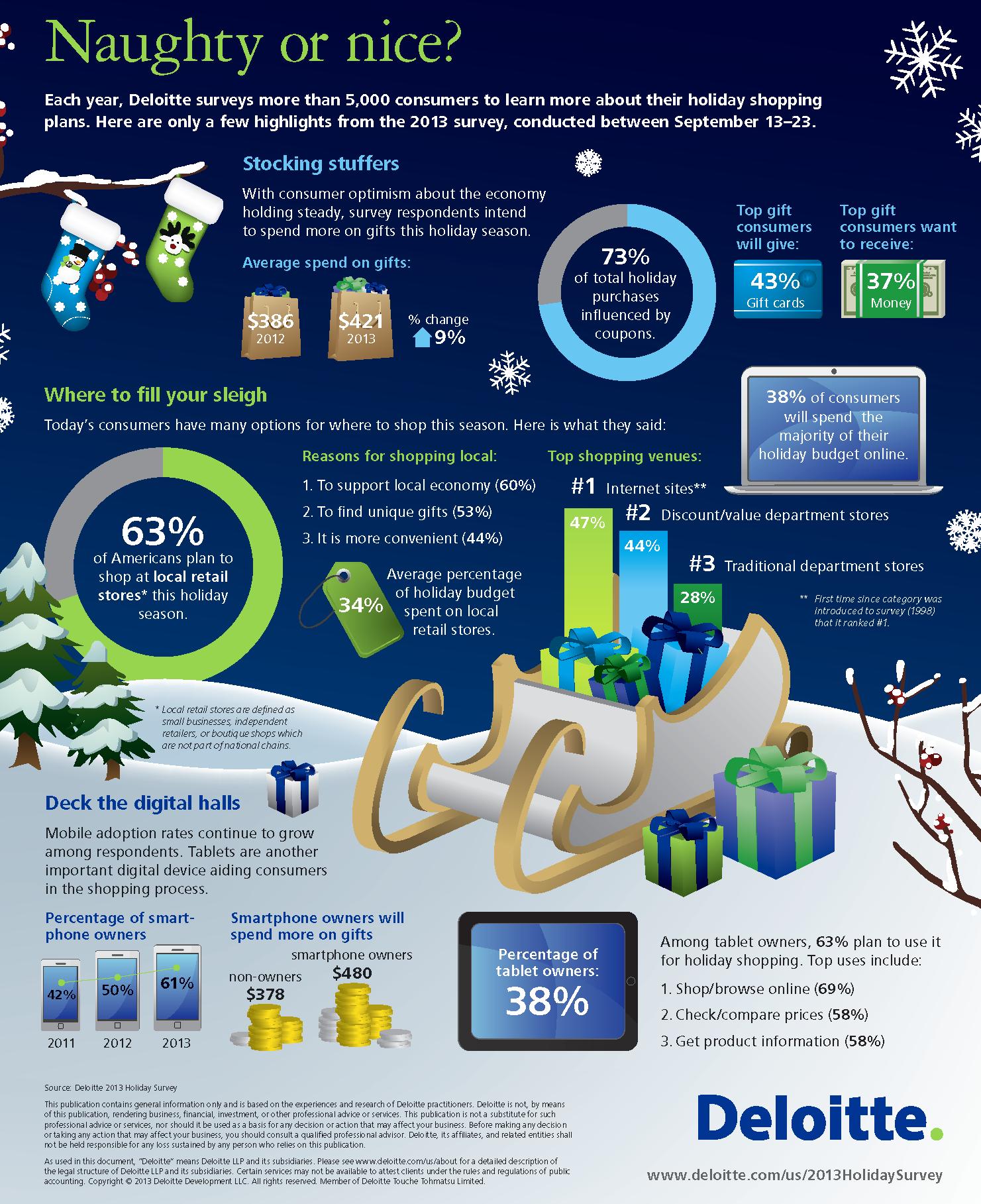 us_retail_2013_deloitte_infographic