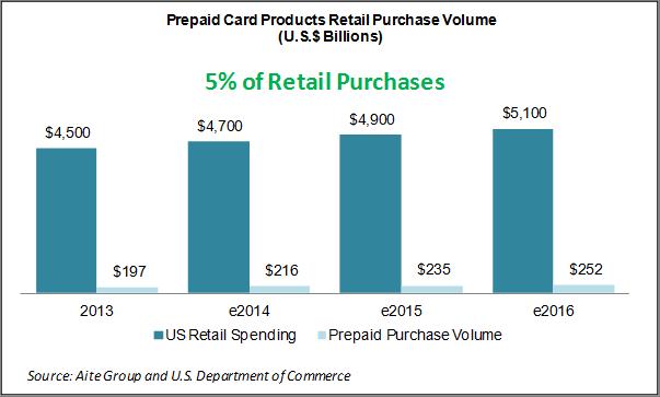 Figure 1: Prepaid Card Purchase Spending