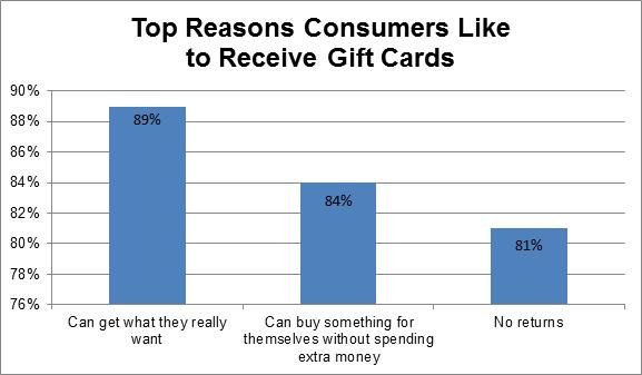Blackhawk Network, Gift Card Tracking Study, February, 2014. N=809