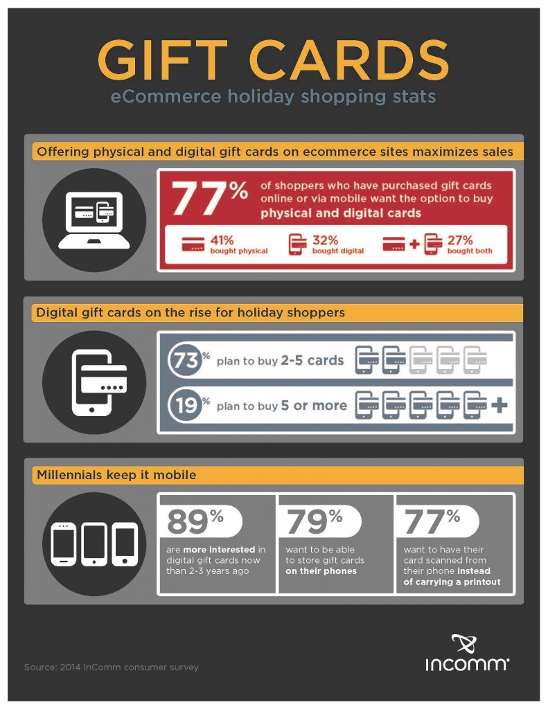 incomm_infographic_giftcards