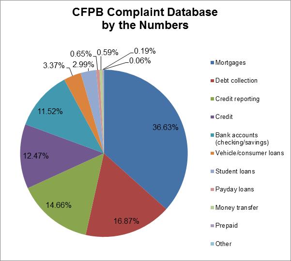 cfpb_complaints