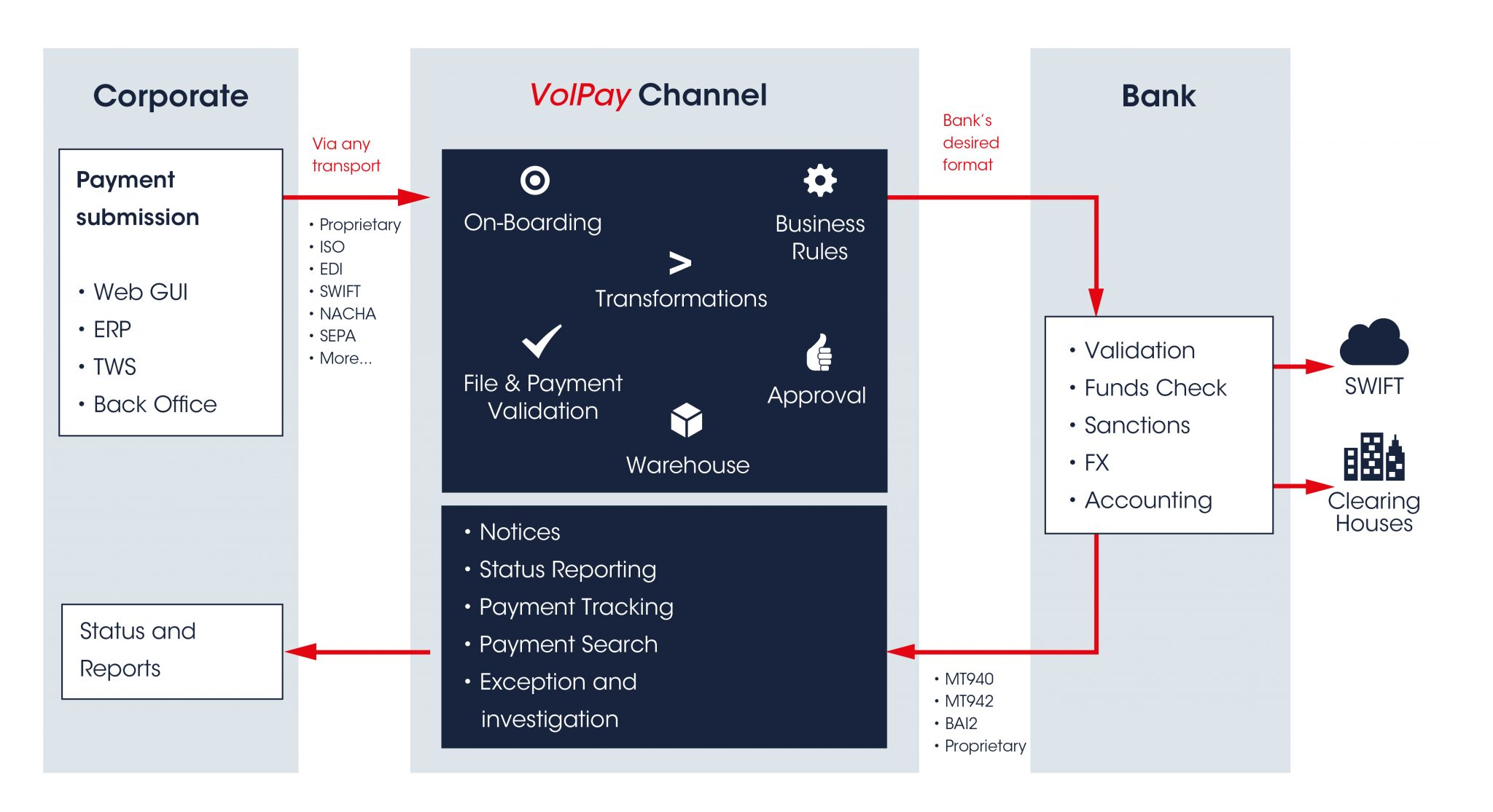 Volante launches 'Babel Fish' for financial messaging