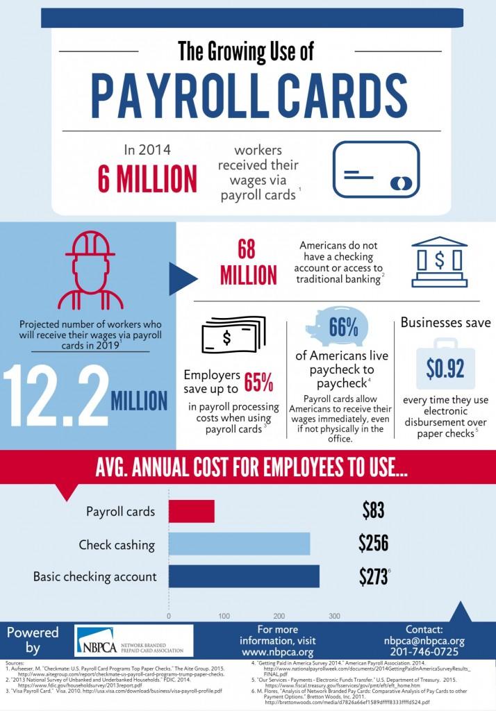 NBPCA Payroll Card Infographic