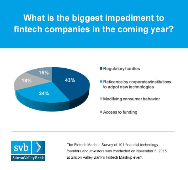 Fintech Mashup survey_ img 1