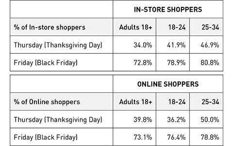 Thanksgiving-Weekend-2015-In-Store-and-Online-Shoppers