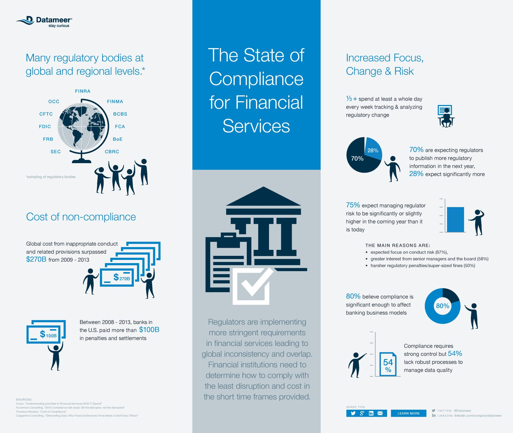 The state of compliance for financial services