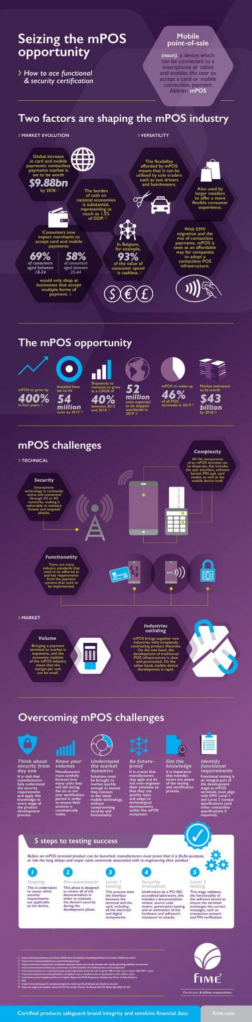 mpos infographics