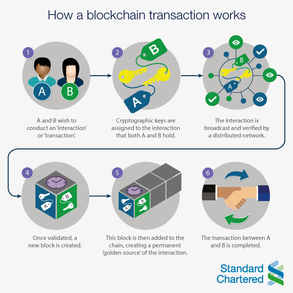 Blockchain transaction. Source: Standard Chartered