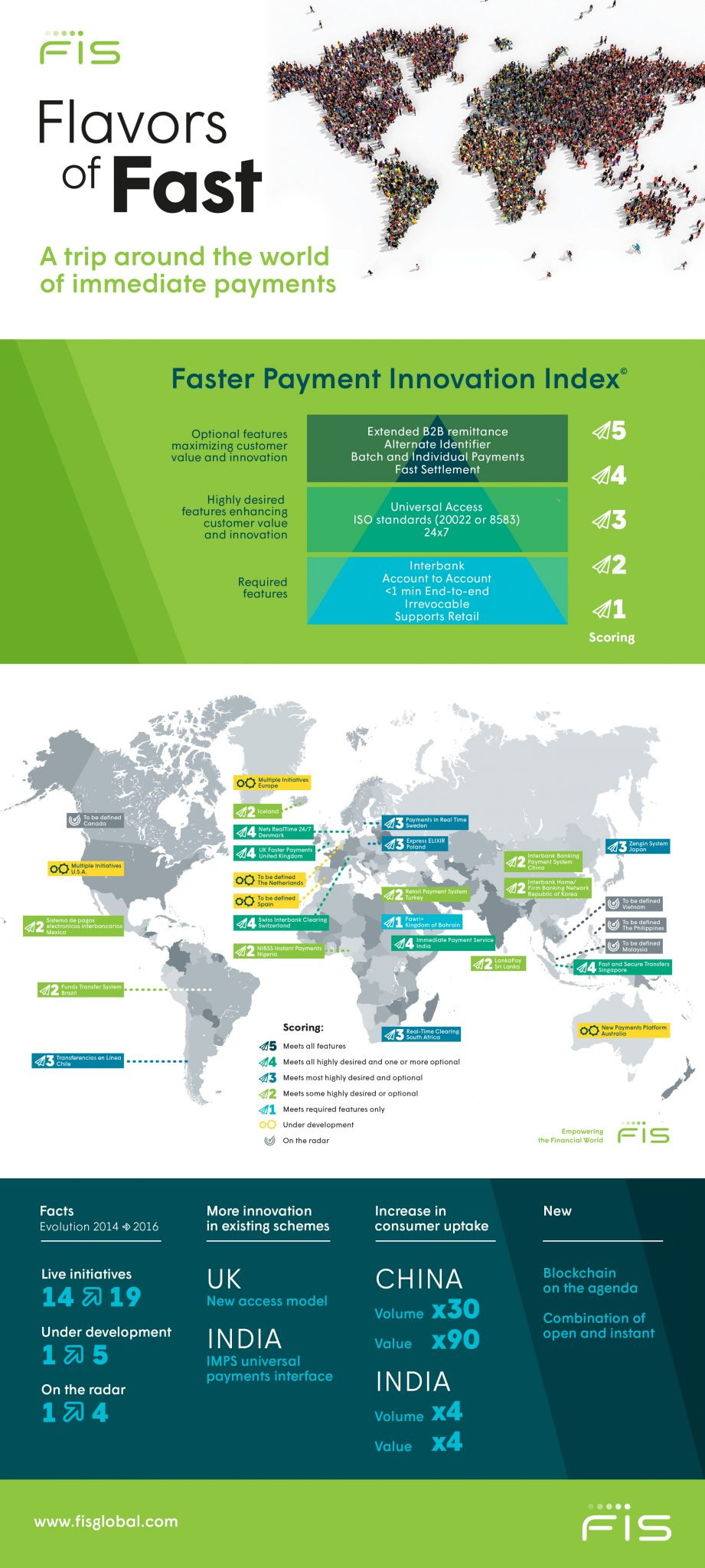 FIS-Flavors of Fast Infographic Hi Res