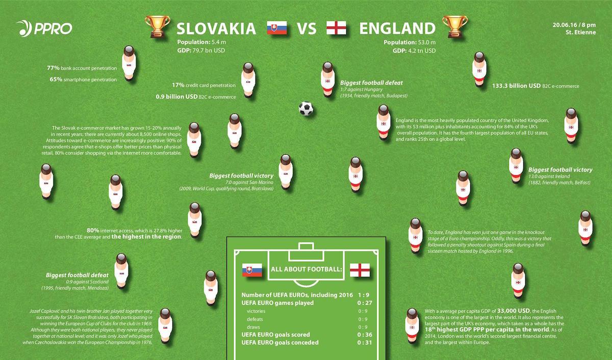Slovakia vs England commerce