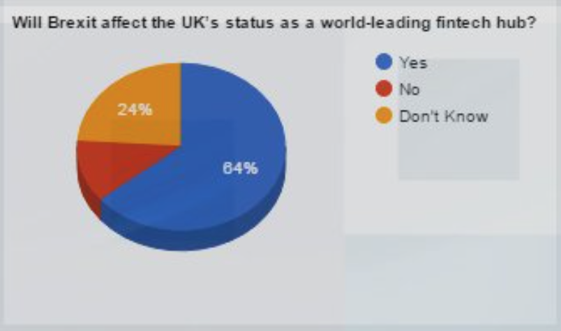 Brexit poll result
