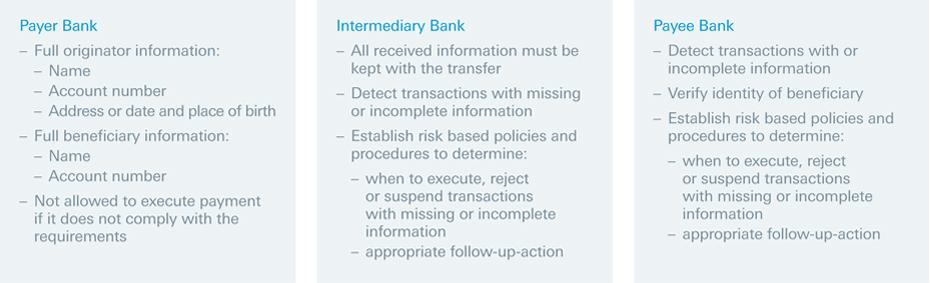 Deutsche Bank FATF EU Funds Graphic