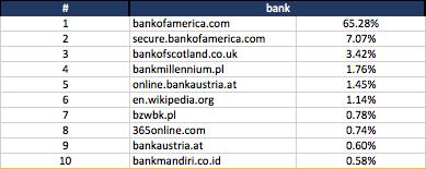 bank - keyword search