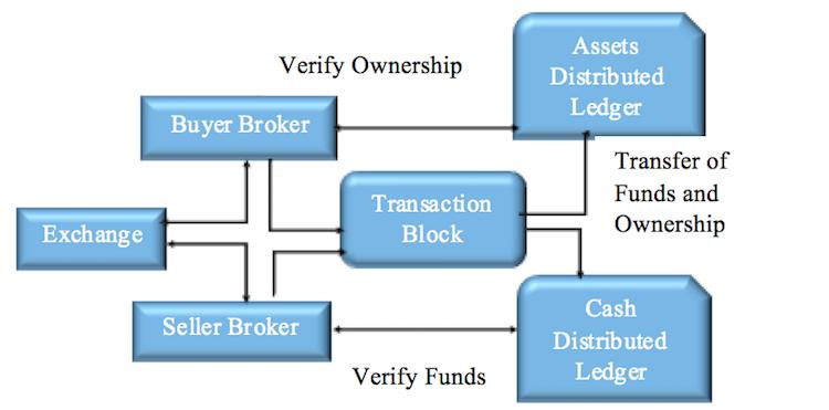 blockchain - SPOT