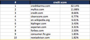 credit score - keyword search