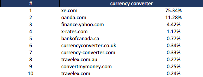 currency converter – keyword search