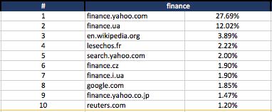 finance - keyword search