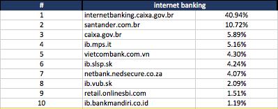 internet banking - keyword search