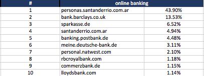 online banking - keyword search