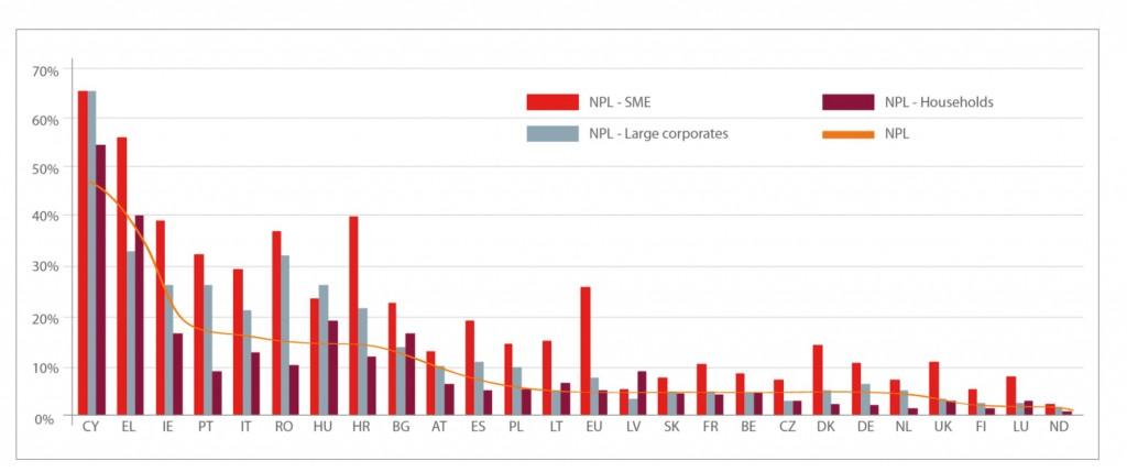 Figure 2: NPL ratio by debtor category June 2015 (EBA data)