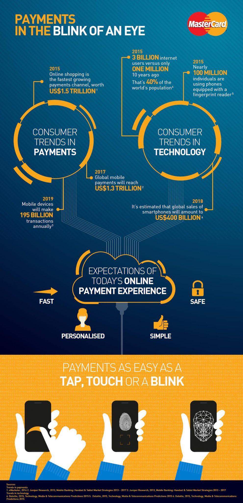 Mastercard-biometric-infographic-02-16