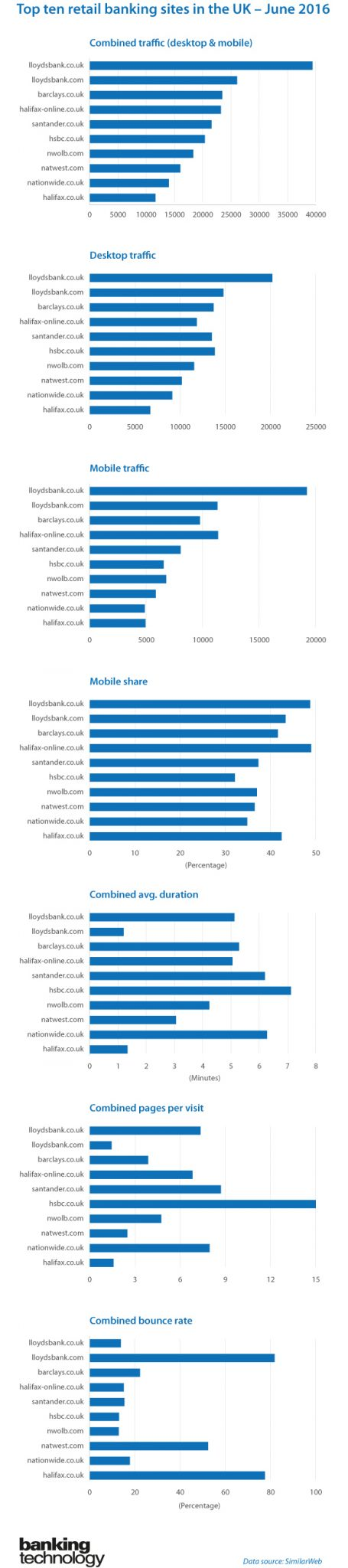 Top retail banking sites UK - June 2016