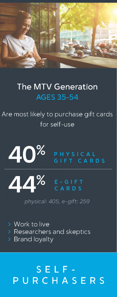 first_data_consumer_Insights_2016_The_Future_of_Gift_Cards