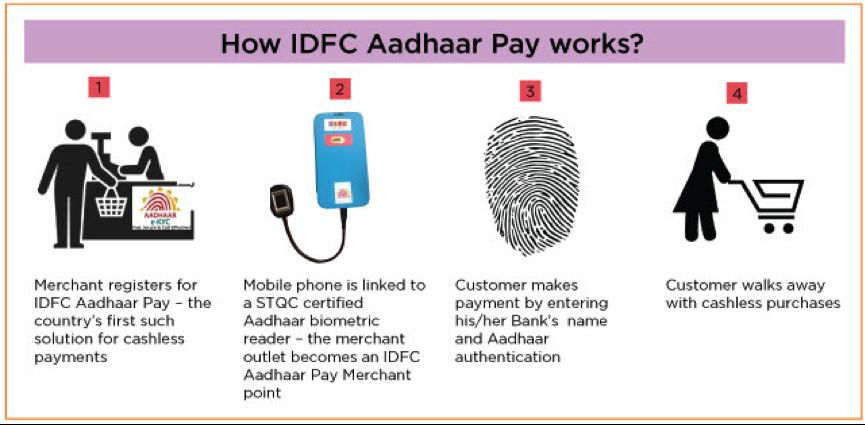 IDFC Aadhaar Pay