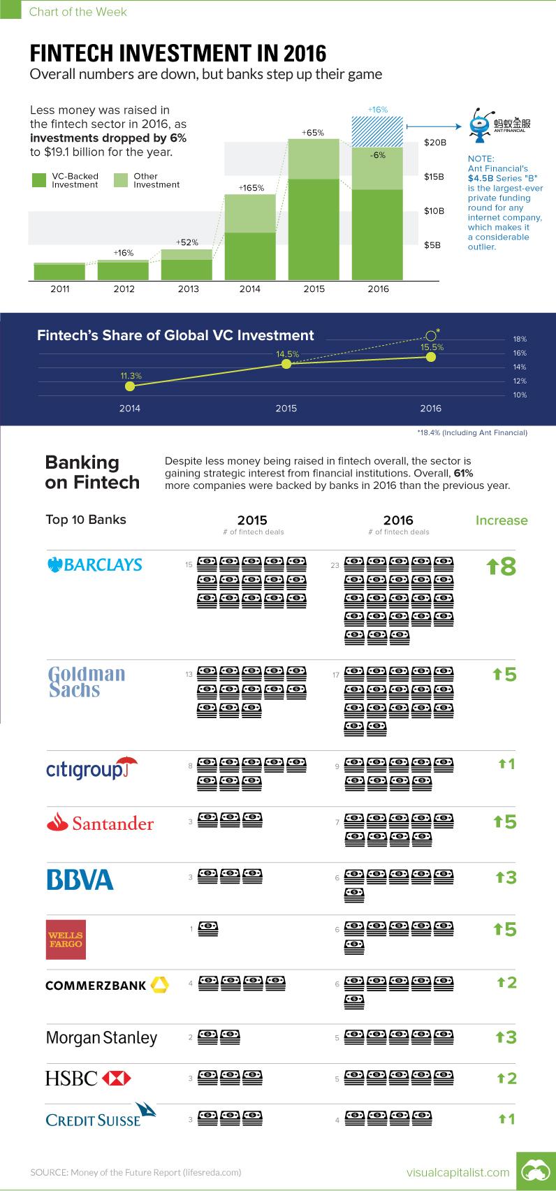 fintech-investment-chart