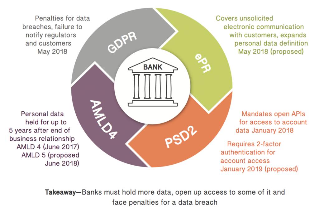 White paper: GDPR – banks, breaches and billion euro fines – FinTech