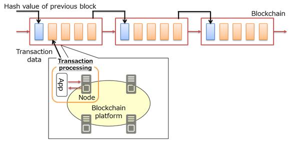 Figure 1: Transaction processing on the blockchain