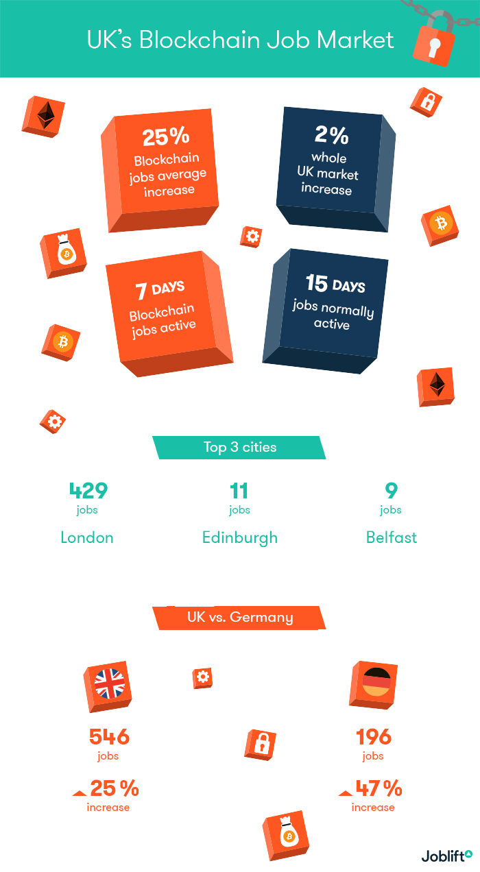 Infographic blockchain jobs UK