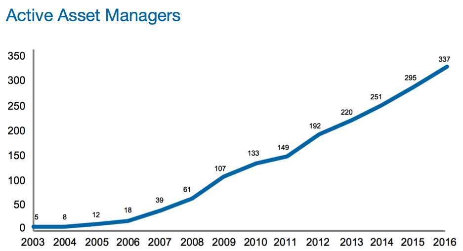 Active Asset Managers