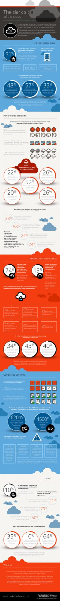 Infographic - Dark side of the cloud