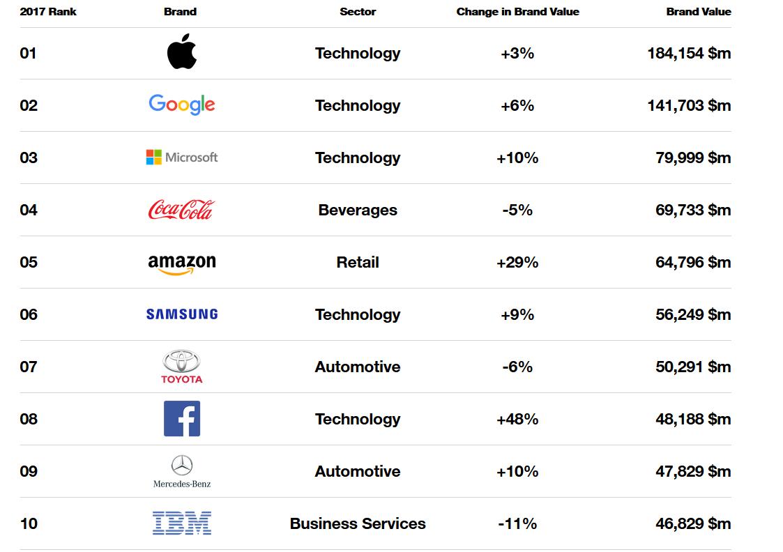 Best Global Brands 2017 Rankings (Image source: Interbrand)