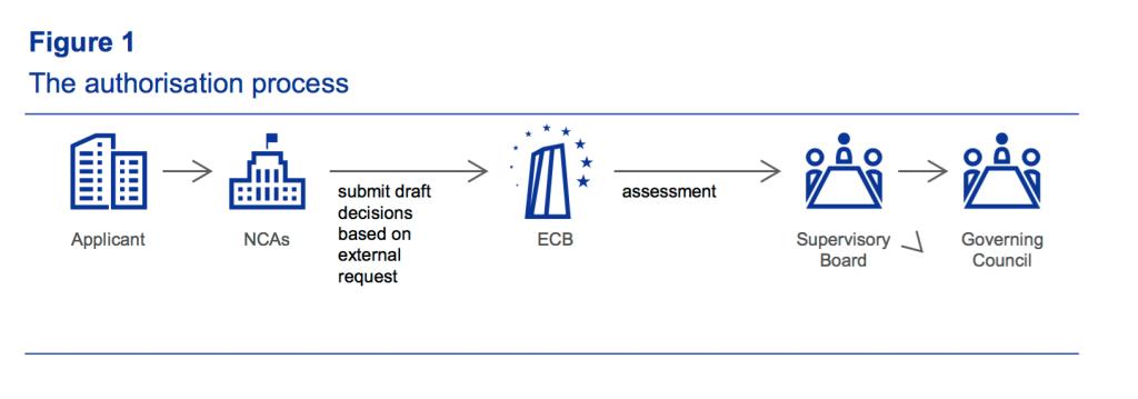 ECB fintech guide