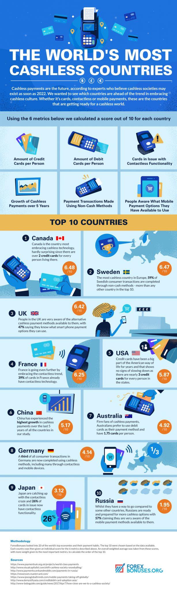 infographic cashless societies