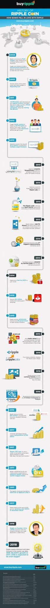 History of Ripple