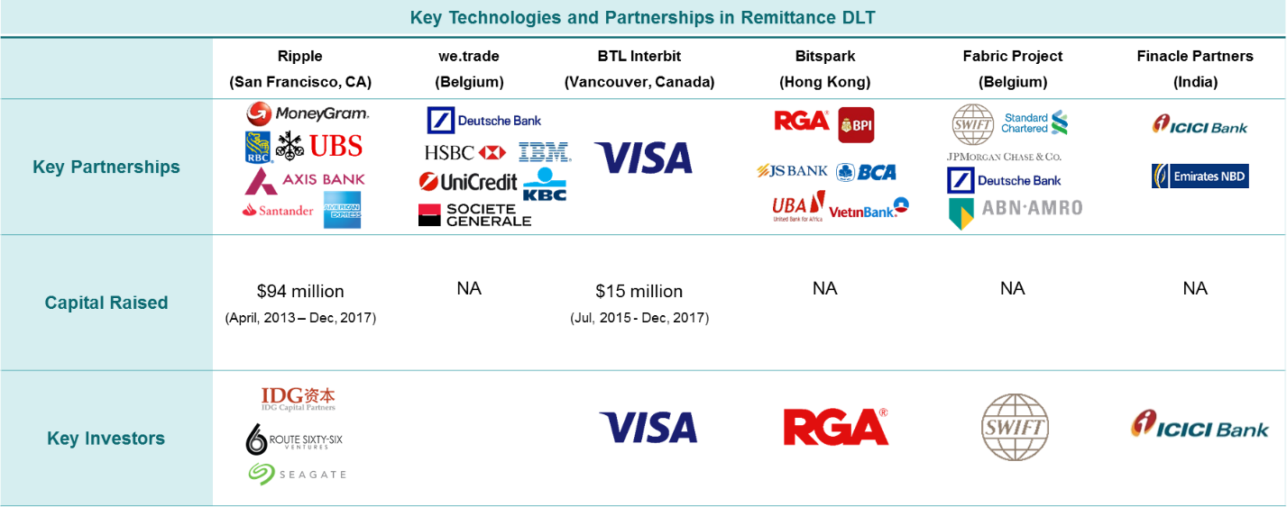 cryptocurrency remittance market