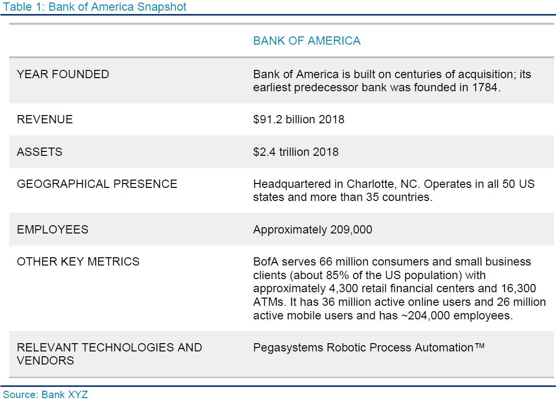 Case Study On Bank Of America How Robots Help Serve And Protect The Bank Fintech Futures