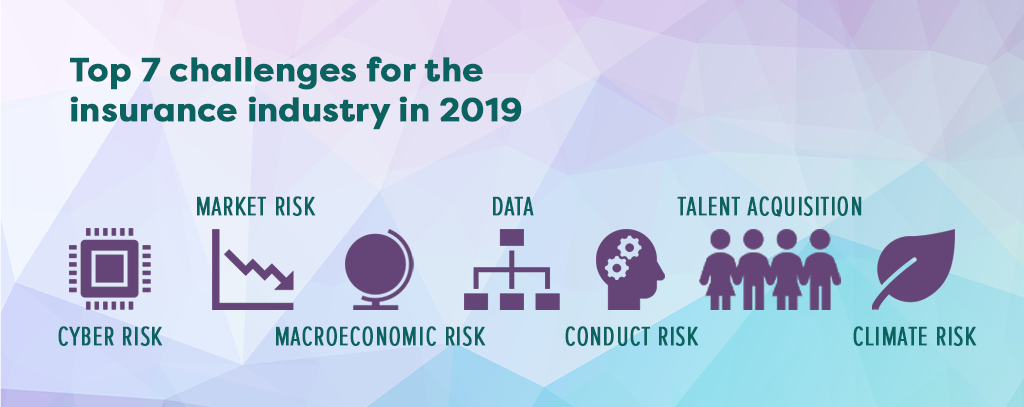 The Top Trends That Impacted The Insurance Industry In 2019 Fintech Futures