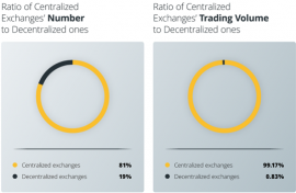centralised cryptocurrency exchange