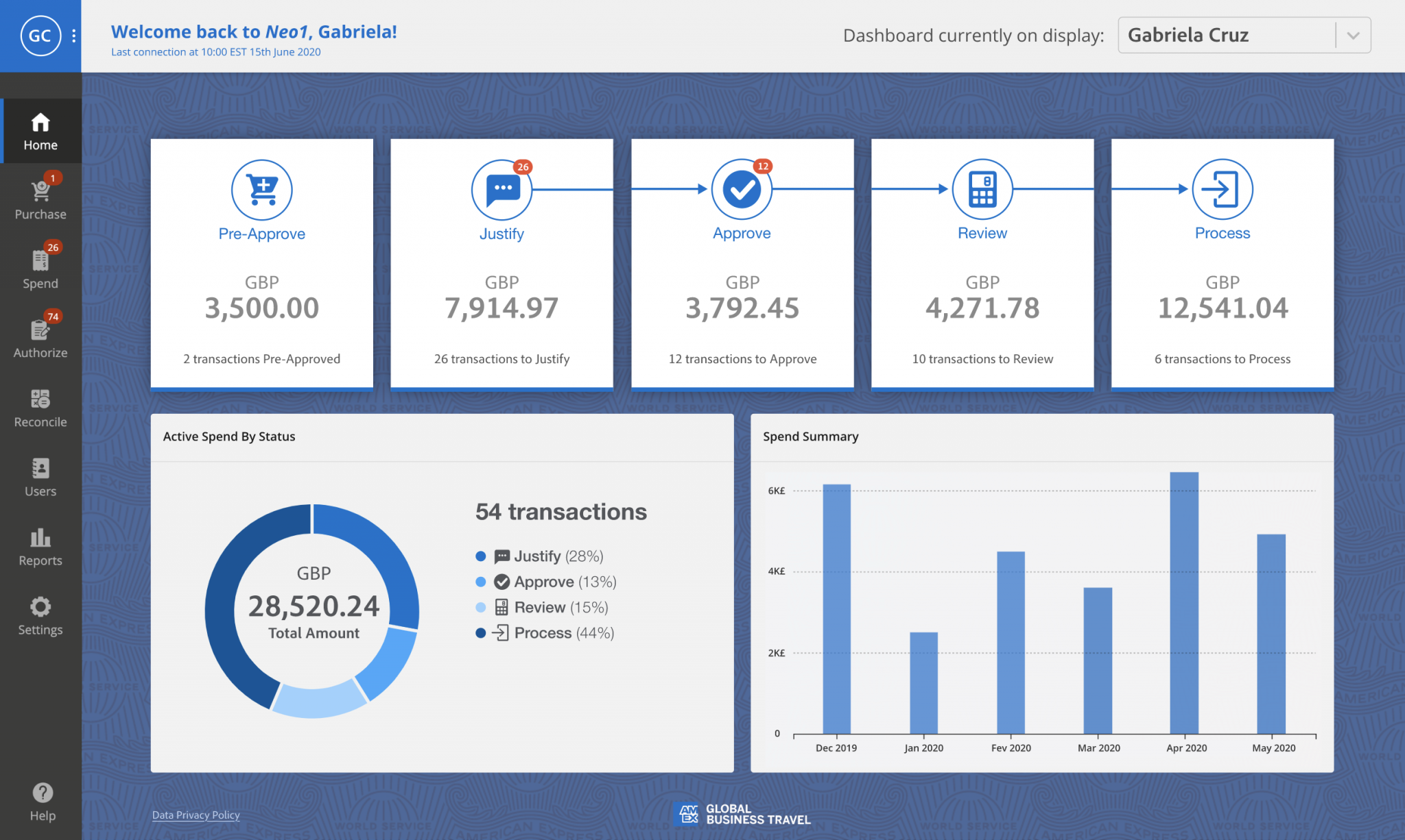 American Express GBT Neo1 dashboard