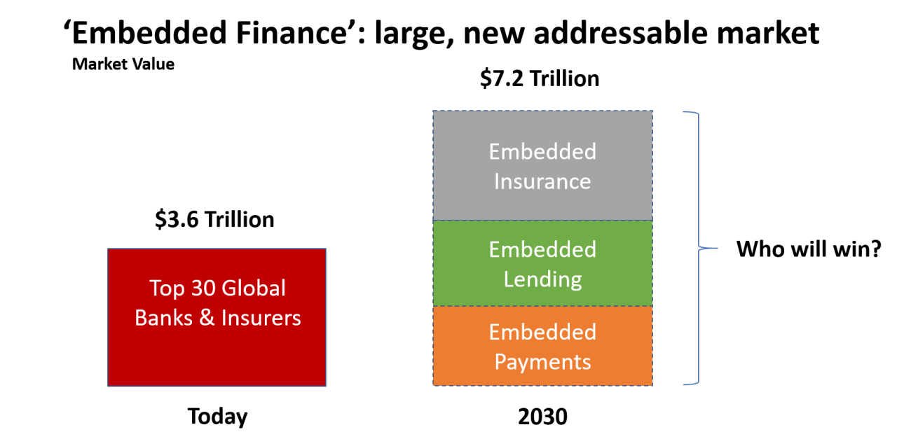 Embedded Finance A Game Changing Opportunity For Incumbents Fintech Futures