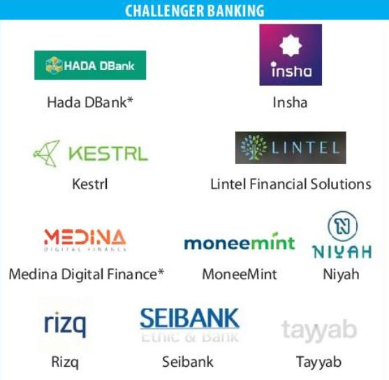 Islamic challenger banks
