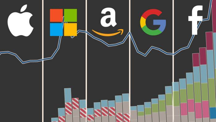 BigTech giants Apple, Microsoft, Apple, Google and Facebook on a logo