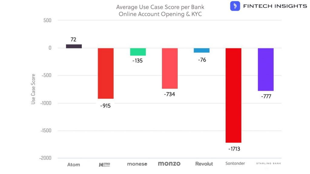 Average Use Case Score Per Bank
