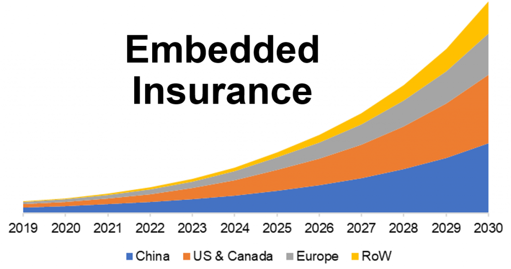 Embedded insurance: a $3tn market opportunity, that could also help close the protection gap