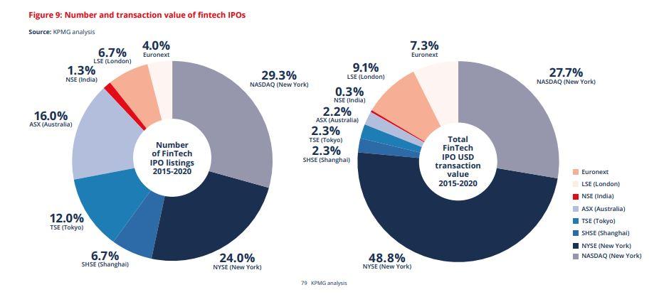 KPMG analysis